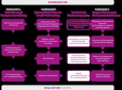 Projektstruktur LeaP@CAU Phase 2